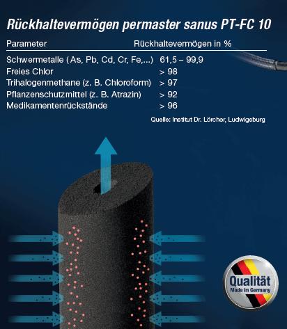 Wasserfilter für den Wasserhahn permaster sanus Trinkwasserfilter Aktivkohle Querschnitt wassershop